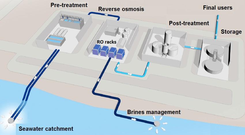 تجهیزات آب شیرین کن صنعتی